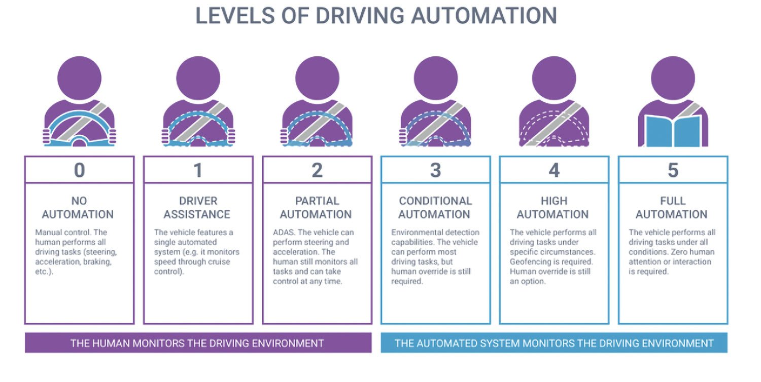 Levels-of-driving-automation